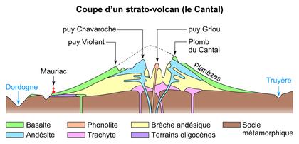 Coupe d'un strato-volcan : le Cantal - illustration 1