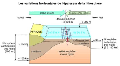 Les variations horizontales de l'épaisseur de la lithosphère - illustration 1