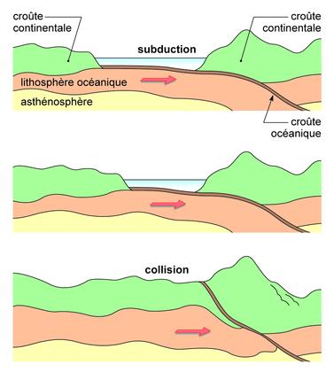 La subduction - illustration 1