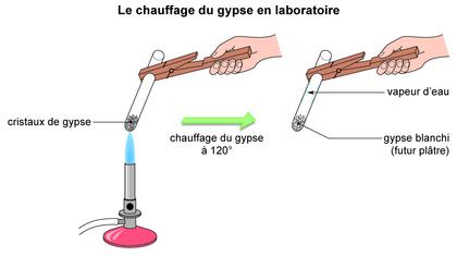 Le chauffage du gypse au laboratoire - illustration 1