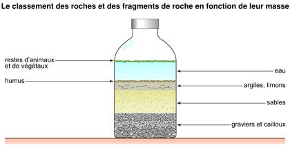 Expérience permettant de classer des roches selon leur taille - illustration 1