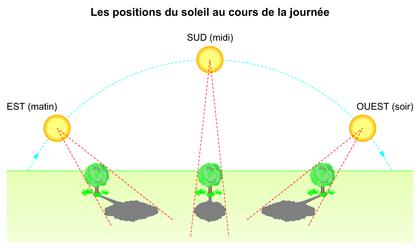 Les positions du soleil au cours de la journée - illustration 1