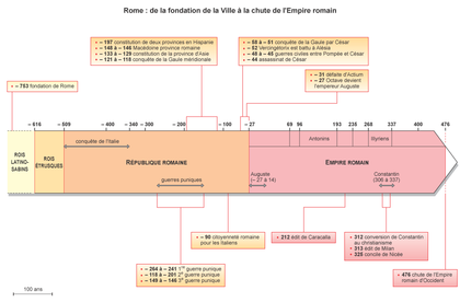 L'histoire de Rome - illustration 1