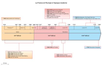 La France et l'Europe à l'époque moderne - illustration 1