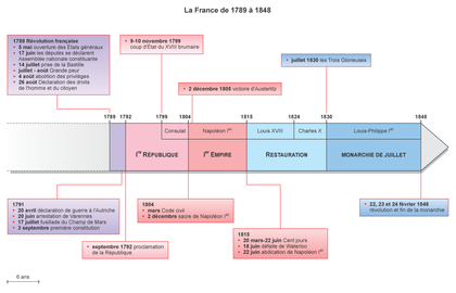 La France de 1789 à 1848 - illustration 1