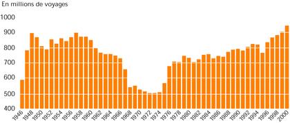 Évolution du trafic annuel du réseau bus entre 1946 et 2000 - illustration 1
