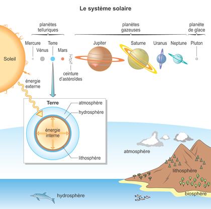 Le système solaire - illustration 1