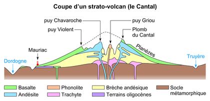 Coupe d'un strato-volcan : le Cantal - illustration 1