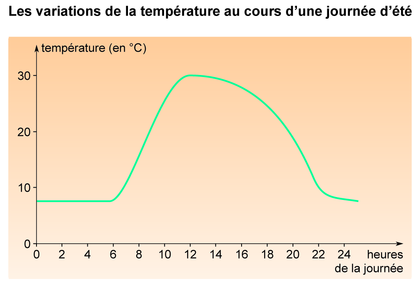 Les variations de température au cours d'une journée d'été - illustration 1