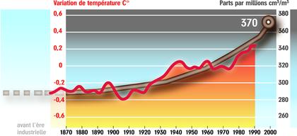 Évolution du taux de dioxyde de carbone dans l'atmosphère - illustration 1