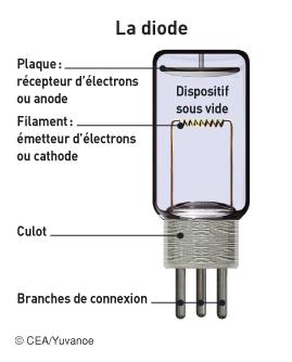 Principe de fonctionnement de la diode - illustration 1