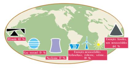 Production d'énergie primaire dans le monde - illustration 1