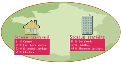 La consommation d'énergie dans le « résidentiel-tertiaire » - illustration 1