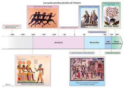 Les quatre grandes périodes de l'histoire - illustration 1