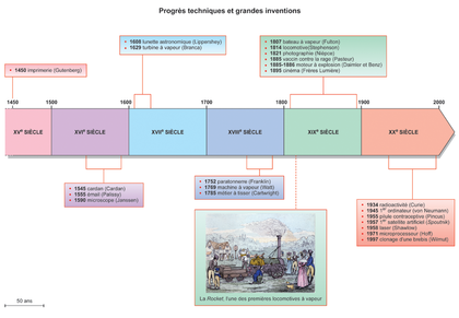 Progrès technique et grandes inventions - illustration 1