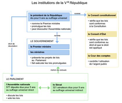 Les institutions de la Cinquième République - illustration 1