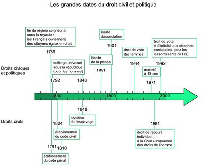 Les grandes dates du droit civil et politique - illustration 1
