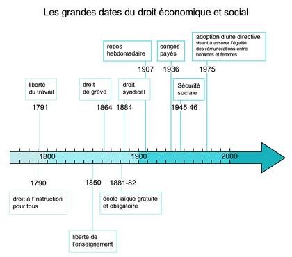 Les grandes dates du droit économique et social - illustration 1