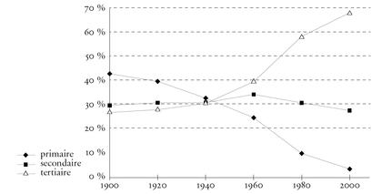 La répartition du travail en France - illustration 1