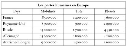 Les pertes humaines en Europe à l'issue de la Première Guerre mondiale - illustration 1