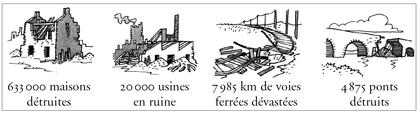 Les pertes matérielles en France à l'issue de la Première Guerre mondiale - illustration 1