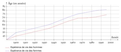L'évolution de l'espérance de vie des Français au 20e siècle - illustration 1