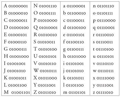 Le langage binaire - illustration 1