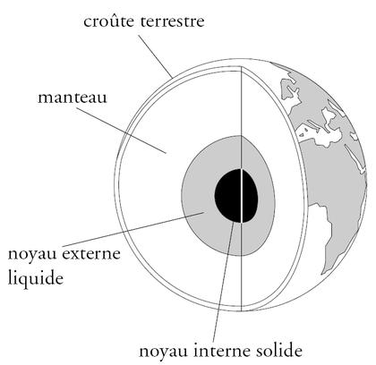 La structure de la Terre (1) - illustration 1