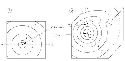 La propagation des ondes sismiques - illustration 1
