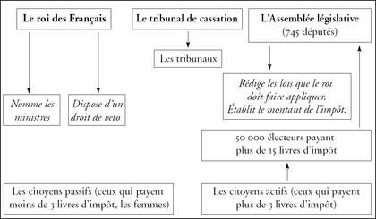 La constitution de 1791 - illustration 1