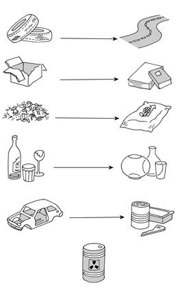 Le recyclage des déchets - illustration 1