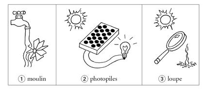 Trois exemples de transformations d'énergie - illustration 1