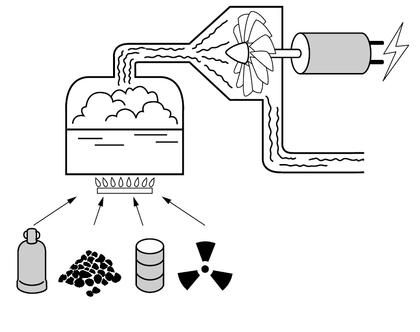 La transformation d'énergie dans une centrale thermique - illustration 1