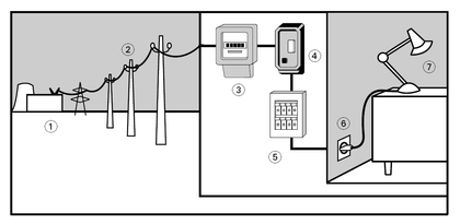 Le trajet de l'électricité - illustration 1