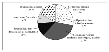Répartition des interventions des sapeurs-pompiers en France - illustration 1