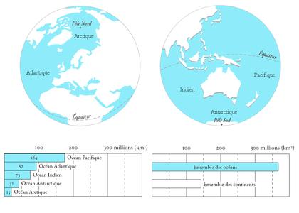 La répartition des continents et des océans - illustration 1