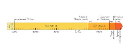 Les grandes périodes de l'histoire (2) - illustration 1