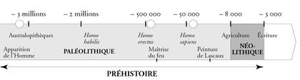 Frise chronologique de la Préhistoire - illustration 1