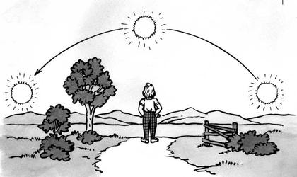 Le soleil et les points cardinaux - illustration 1
