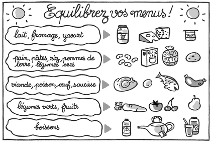 Un menu équilibré - illustration 1