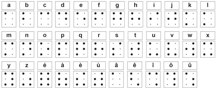 Apprendre le braille gratuitement