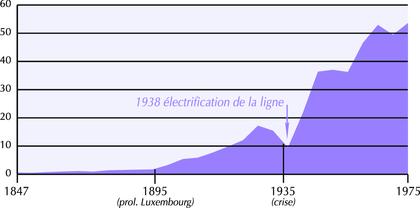 Évolution du trafic de la ligne de Sceaux de 1847 à 1975 - illustration 1