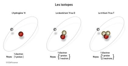 La radioactivité, propriété naturelle de certains atomes - illustration 1