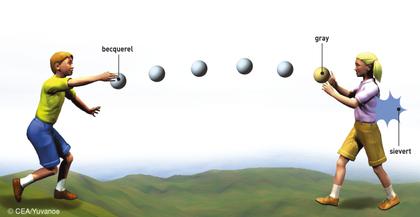 Les unités de mesure de la radioactivité - illustration 1