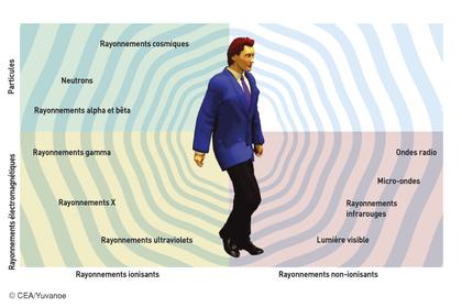 Les différents rayonnements - illustration 1
