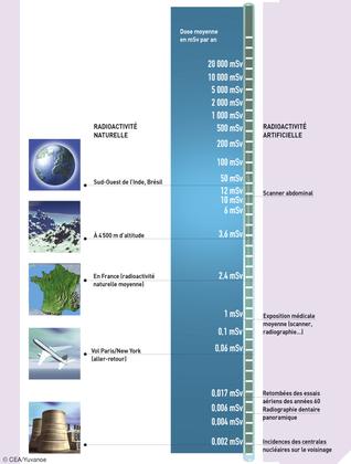 Les sources d'exposition aux rayonnements ionisants - illustration 1