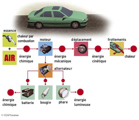 batterie voiture chaleur