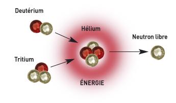 Exemple de réaction de fusion nucléaire - illustration 1
