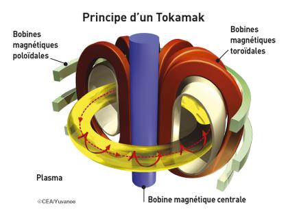 La fusion nucléaire - illustration 1