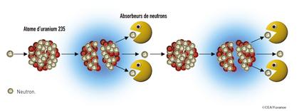 Réaction en chaîne dans les réacteurs nucléaires - illustration 1